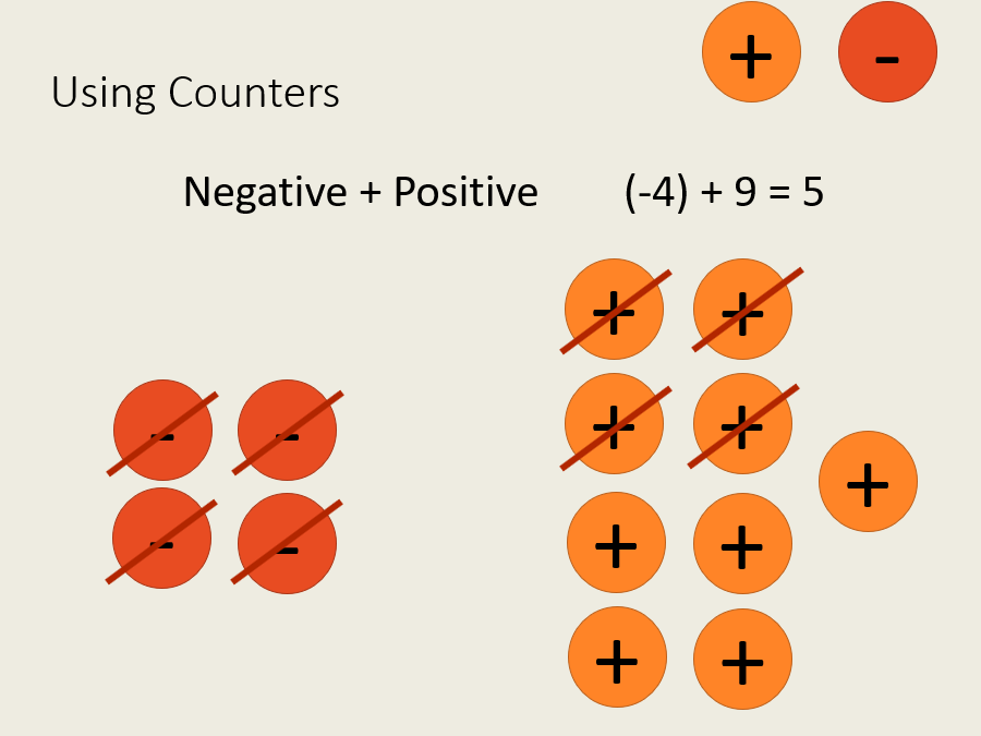 Operations with positive and negative integers