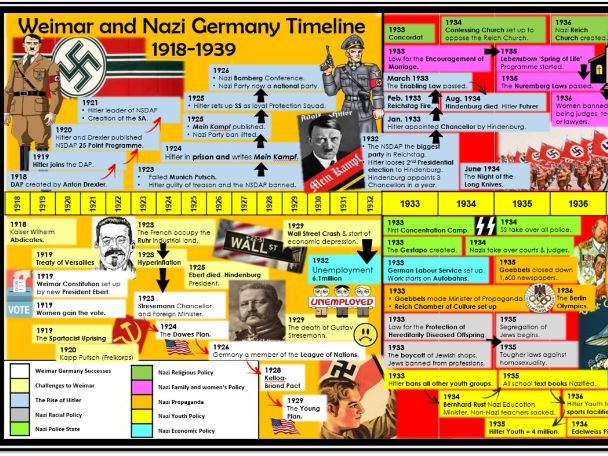 GCSE History Weimar and Nazi Germany Revision Timeline 1918-39.  Suitable for all specs.