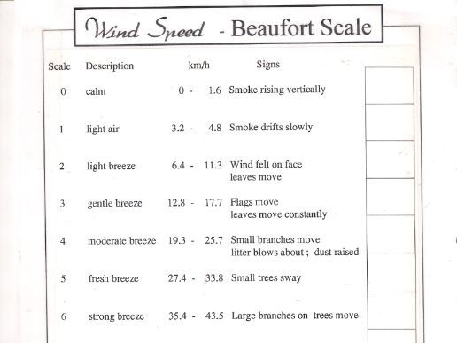 Wind - Beaufort  Scale