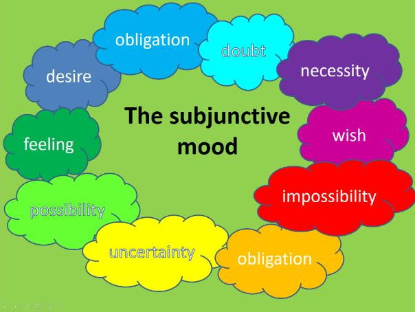 Le subjonctif - the subjunctive mood