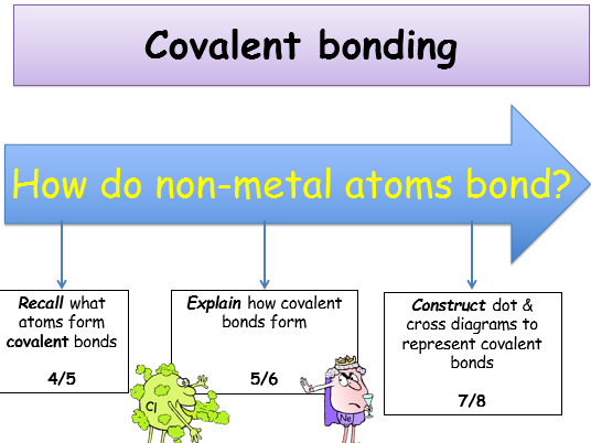 Ions, Atoms and Isotopes by joeshilly93 - Teaching Resources - Tes