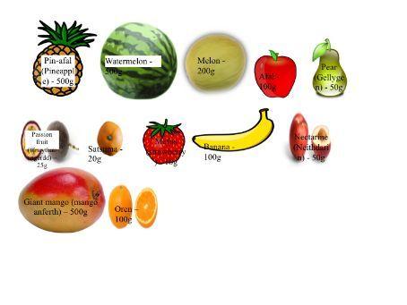 Weight (Fruit)