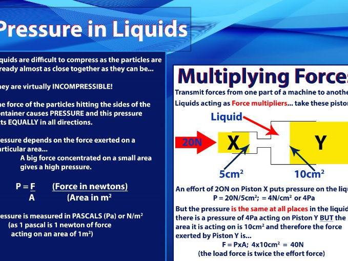 PRESSURE in liquids: Force Mulipliers, Hydraulics