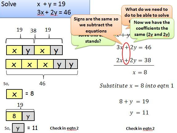 Solving simultaneous equations introduction L3 - mastery style using bar models