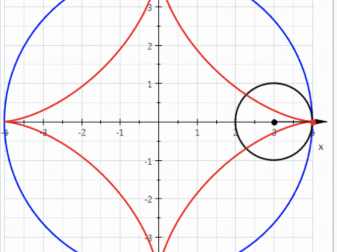 Implicit differentiation of famous curves (For A Level and IB HL Maths)