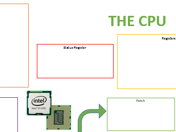 GCSE CPU Revision Sheet
