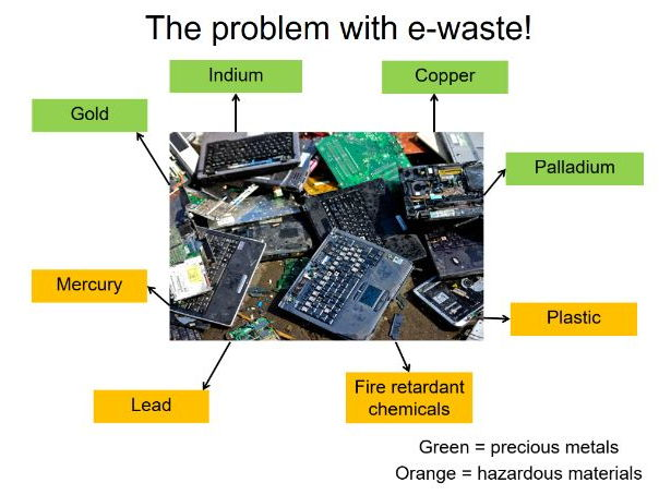GCSE Geography - E-Waste - Consumerism's effect on the Environment.