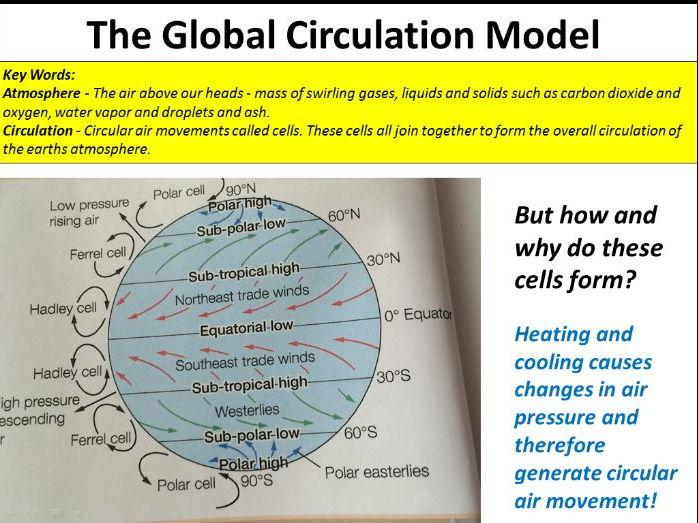 NEW OCR GCSE: Natural Hazards - Atmospheric Circulation