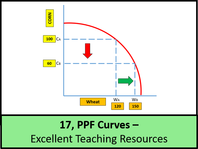 Economics: Lesson 17 - Production Possibility Frontiers / Curves (+ worksheet)