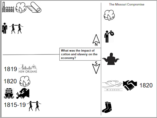 GCSE History Making of America Dual Coding worksheets-1. American Expansion