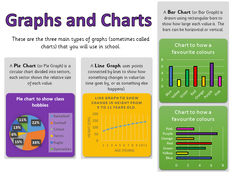 Data Handling - Digital Pie/Line/Bar Graph/Charts - Computing