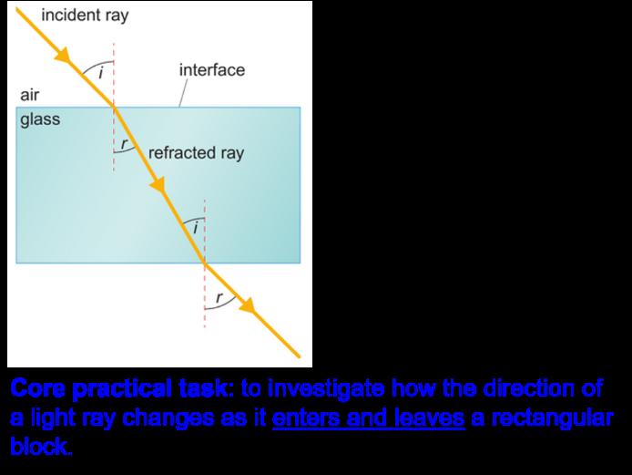 Investigating Refraction Core Practical CP5a SP5a Edexcel 9-1 GCSE Physics Light & The EM Spectrum