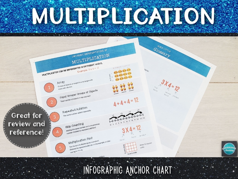 Multiplication Infographic Anchor Chart