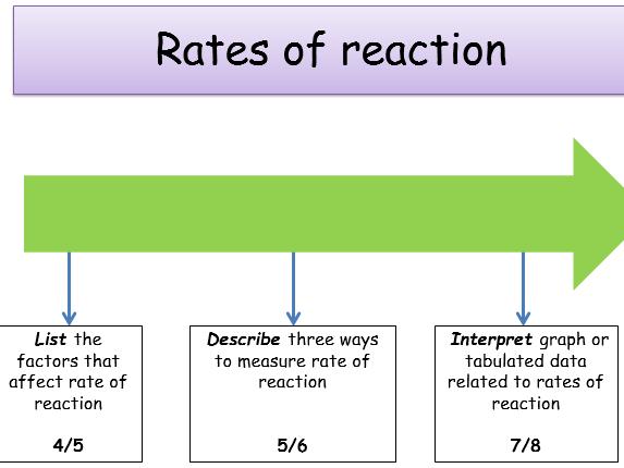 KS4, RATE OF REACTION lesson bundle