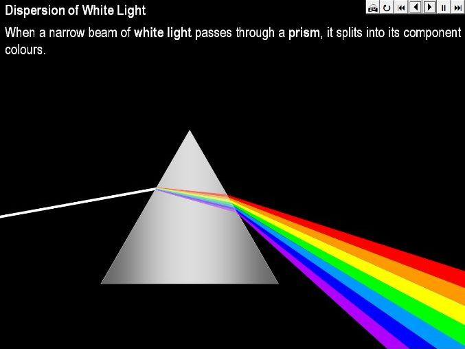 Dispersion of White Light