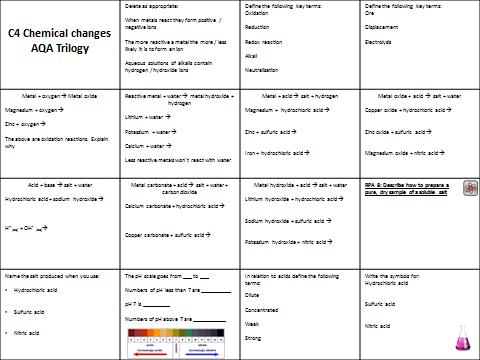 AQA Trilogy / Triple C4 Chemical changes revision