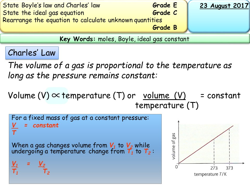 New AQA AS the ideal gas equation