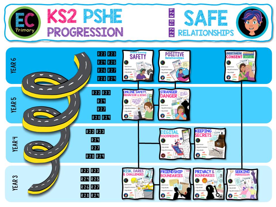 KS2 Safe Relationships