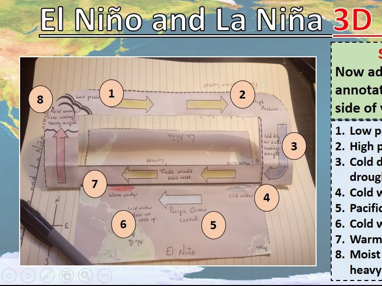 El Nino and La Nina 3D Model