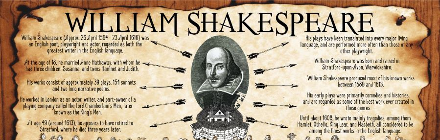 Shakespeare Facts Poster