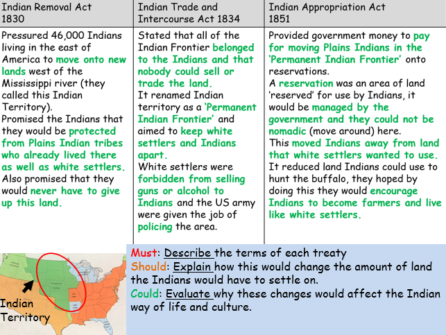 American West (Edexcel history 9-1) Early Government Acts