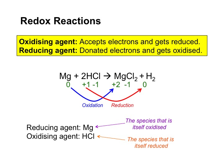 Powerpoint giving an overview of oxidation states, redox and writing/combining half equations