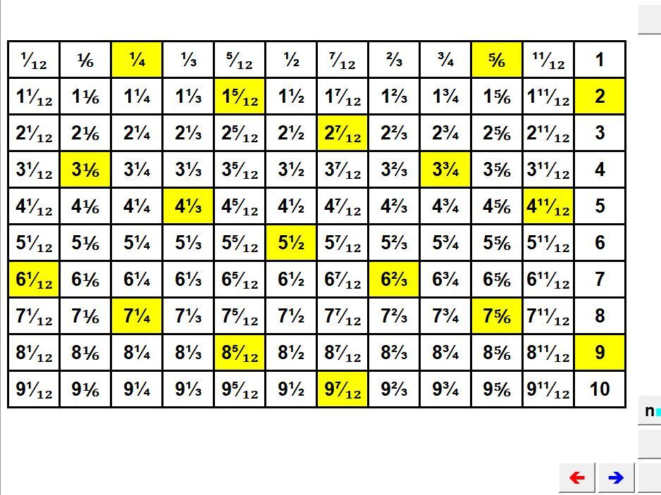 Number Squares & Multiplication Charts