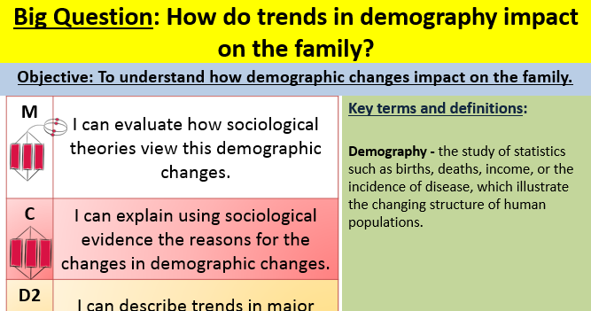 Demography AQA A level sociology Paper 2 Families and Households