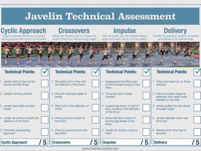 Javelin Technical Assessment Sheet