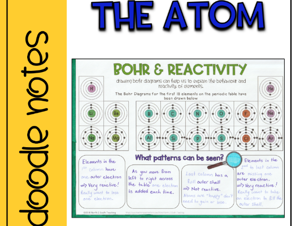 Atomic Theory and the Atom Doodle Notes