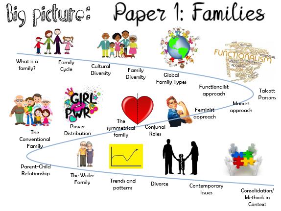 AQA Family- Cultural Diversity (3/18)