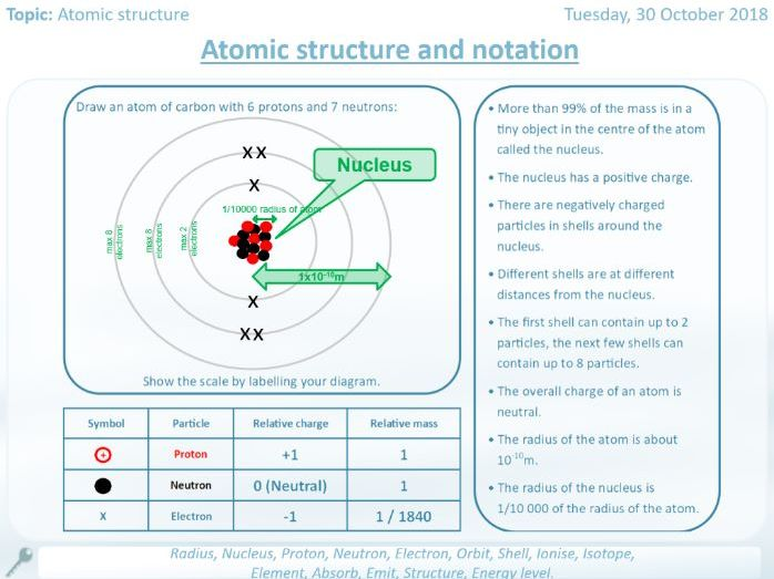 ATOMIC STRUCTURE GCSE Worksheets / booklet