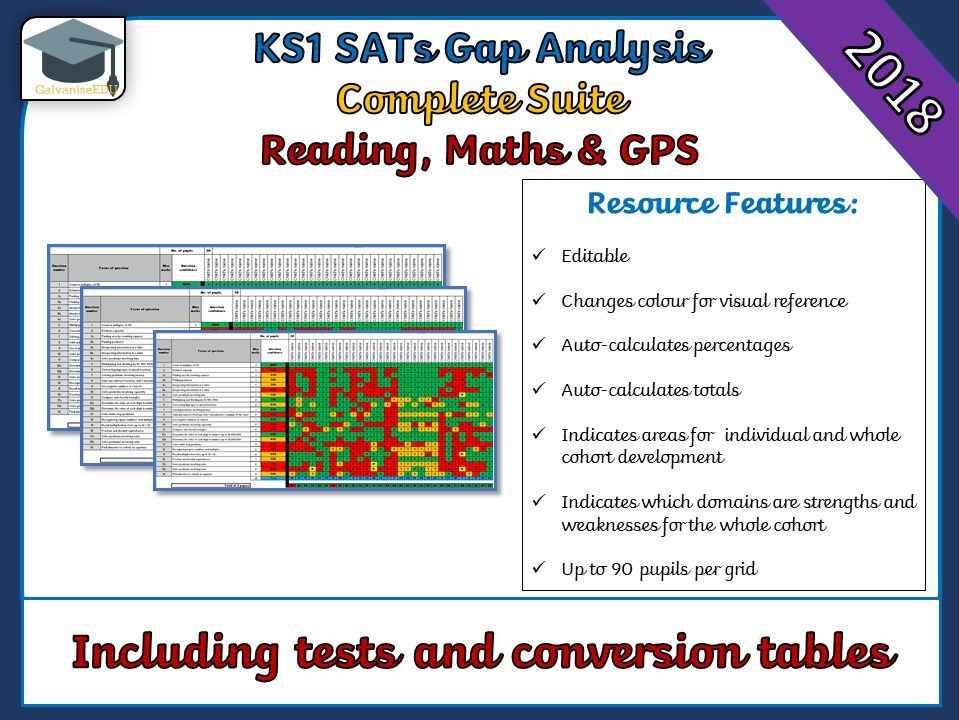 2018 KS1 SATs Gap Analysis / Question Level Analysis (All Papers)