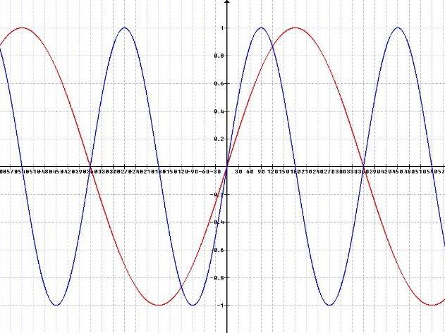 A Level worksheet: Symmetry properties of trigonometric functions