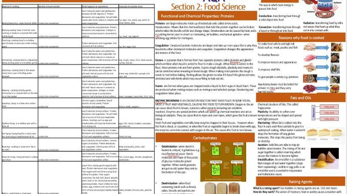 Knowledge Organiser AQA Food Science