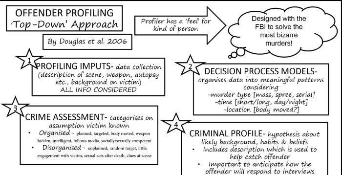 Offender Profiling Approaches Summary Resources- AQA A Level Psychology  Forensic Psychology