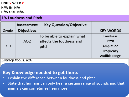 KS3: Loudness and Pitch
