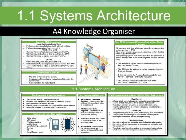 J276 1.1 Systems Architecture Knowledge Organiser (Computing)