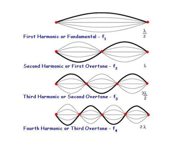 A/AS Level - Standing (stationary) waves - past paper questions with their answers