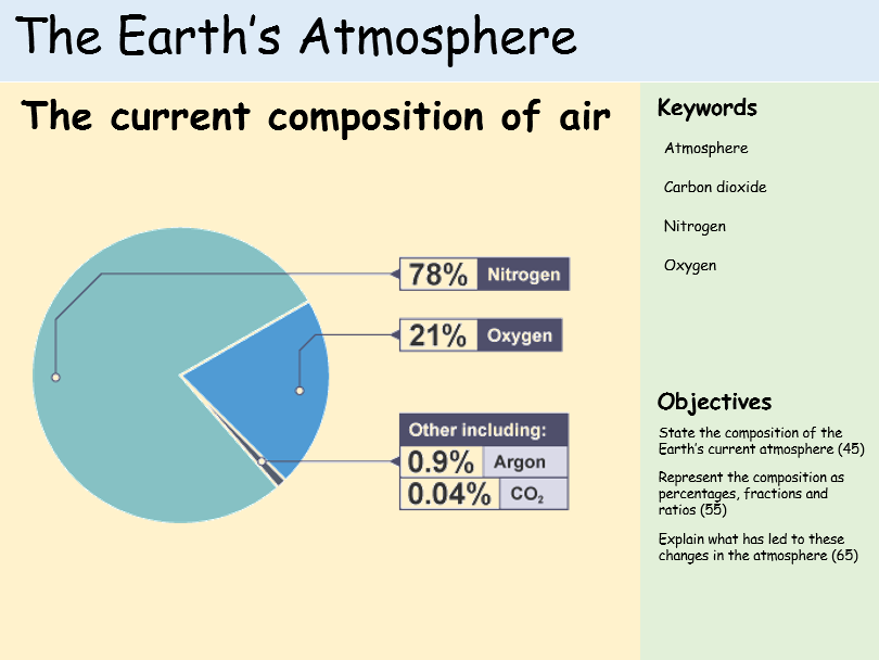Changes to the Earths Atmosphere worksheet by ellenderr – Atmosphere Worksheet