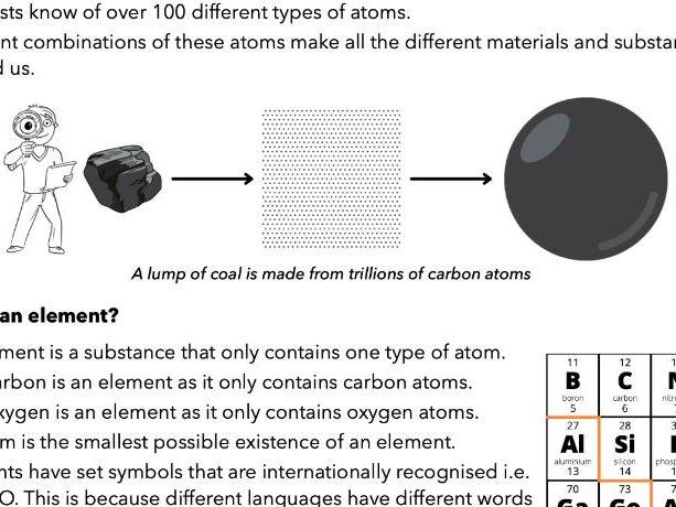 1.1 Atoms, elements & compounds, AQA Chemistry