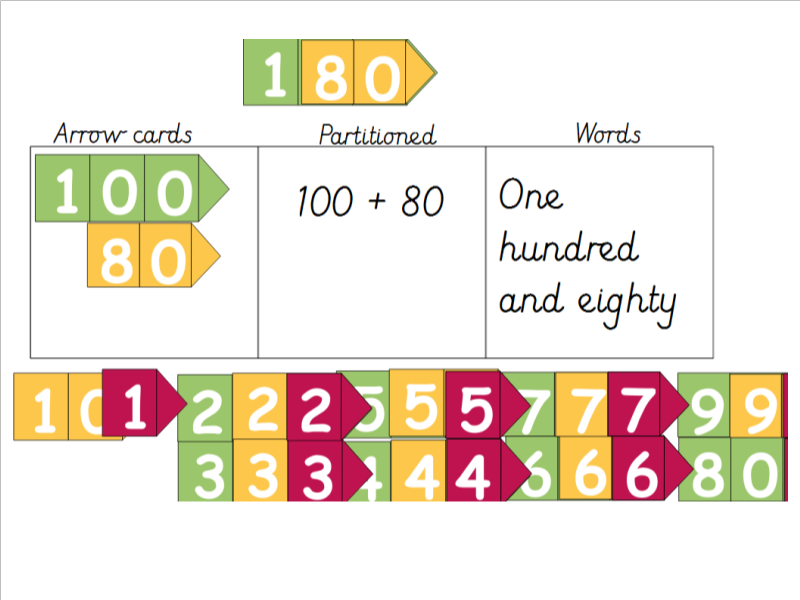 Year 3 Arrow Cards Partitioning Numbers Writing Numbers in Words and Digits and Adding 10