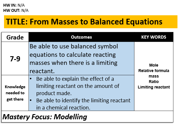 C4.3 From Masses to Balanced Equations