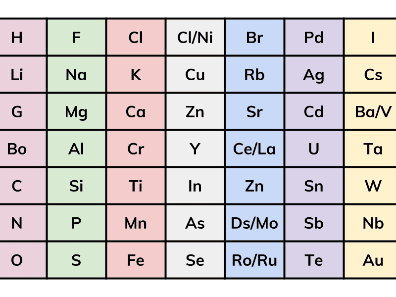 Periodic Table - Development & Explanation