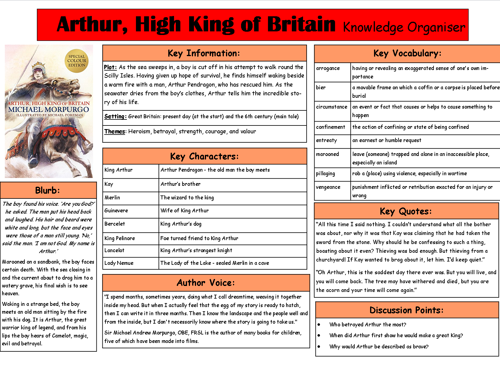 Arthur, High King of Britain Knowledge Organiser