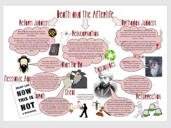 Judaism: Death and the Afterlife Learning Mat Revision Sheet