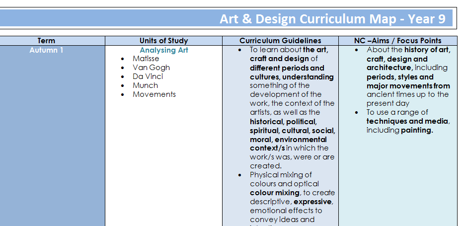 Curriculum Map for year 9 Art and Design