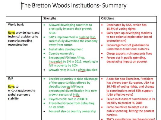 Summary of Bretton Woods Institutions