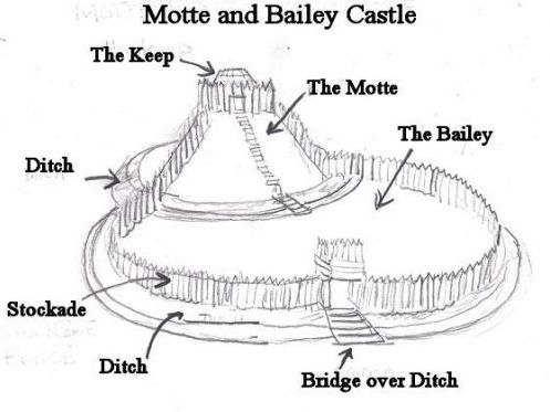 AQA GCSE Historical Environment 2018-19 - Final Pevensey Castle Lessons including exam question work