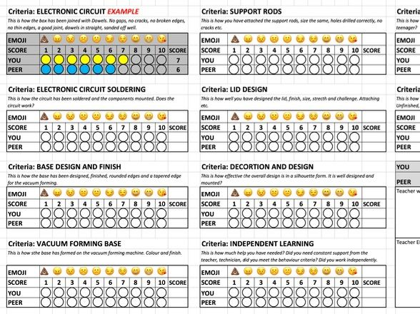 Design & Technology Evaluation Sheet Emoji Peer & Personal 1 to 9, SED/Mastery levels